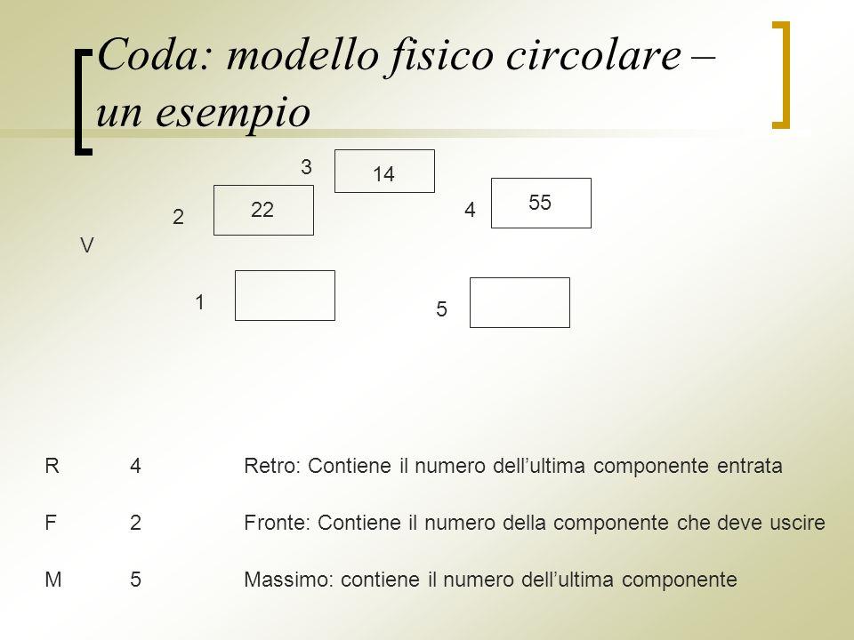 Coda: modello fisico circolare – un esempio V 1 2 3 4 5 55 22 14 R4Retro: Contiene il numero dellultima componente entrata M5Massimo: contiene il numero dellultima componente F2Fronte: Contiene il numero della componente che deve uscire
