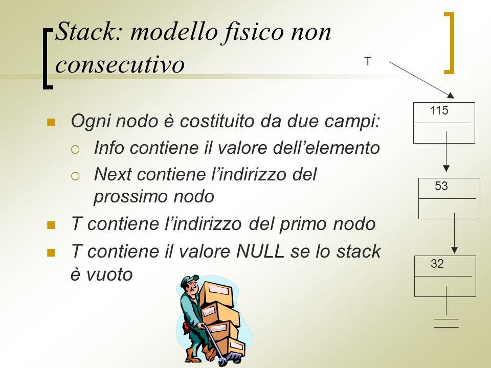 Stack: modello fisico non consecutivo Ogni nodo è costituito da due campi: Info contiene il valore dellelemento Next contiene lindirizzo del prossimo nodo T contiene lindirizzo del primo nodo T contiene il valore NULL se lo stack è vuoto 115 53 32 T