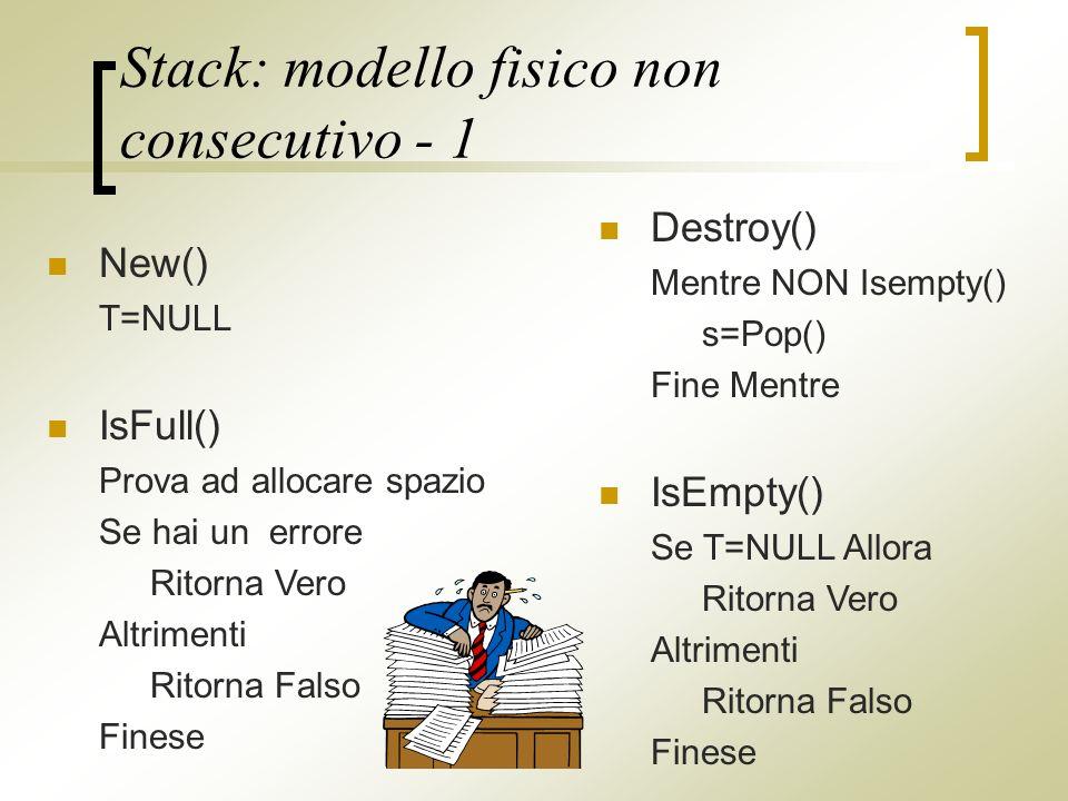 Stack: modello fisico non consecutivo - 1 Destroy() Mentre NON Isempty() s=Pop() Fine Mentre IsEmpty() Se T=NULL Allora Ritorna Vero Altrimenti Ritorna Falso Finese New() T=NULL IsFull() Prova ad allocare spazio Se hai un errore Ritorna Vero Altrimenti Ritorna Falso Finese