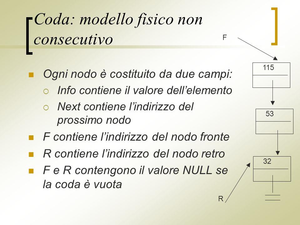 Coda: modello fisico non consecutivo Ogni nodo è costituito da due campi: Info contiene il valore dellelemento Next contiene lindirizzo del prossimo nodo F contiene lindirizzo del nodo fronte R contiene lindirizzo del nodo retro F e R contengono il valore NULL se la coda è vuota 115 53 32 F R