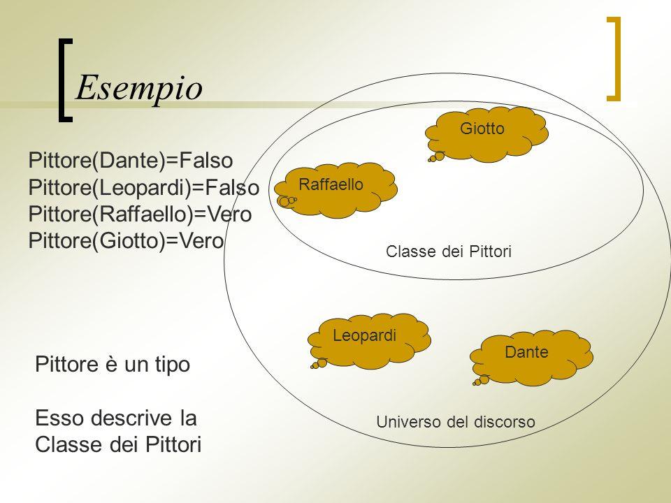 Esempio Raffaello Giotto Leopardi Dante Pittore(Dante)=Falso Pittore(Leopardi)=Falso Pittore(Raffaello)=Vero Pittore(Giotto)=Vero Pittore è un tipo Esso descrive la Classe dei Pittori Universo del discorso
