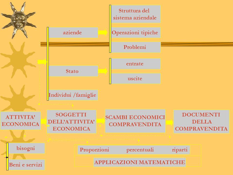 ATTIVITA ECONOMICA bisogni Beni e servizi SOGGETTI DELLATTIVITA ECONOMICA Individui /famiglie Stato aziende Struttura del sistema aziendale Operazioni