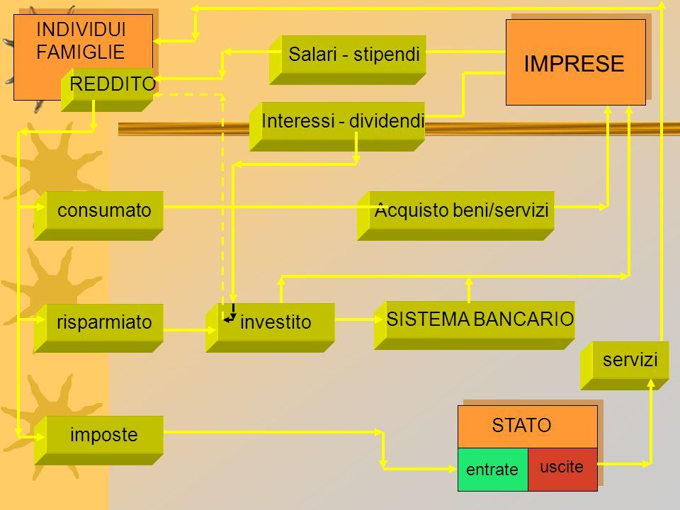 INDIVIDUI FAMIGLIE REDDITO consumato risparmiato imposte Salari - stipendi Interessi - dividendi Acquisto beni/servizi investito SISTEMA BANCARIO serv