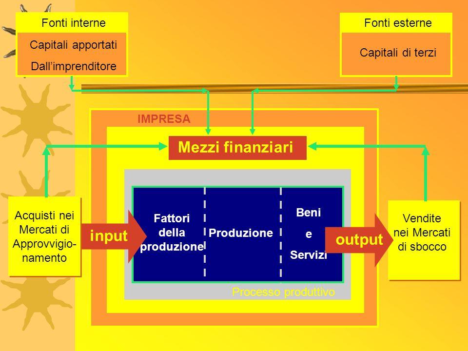 IMPRESA Fattori della produzione Produzione Beni e Servizi Processo produttivo Mezzi finanziari input Acquisti nei Mercati di Approvvigio- namento Acq
