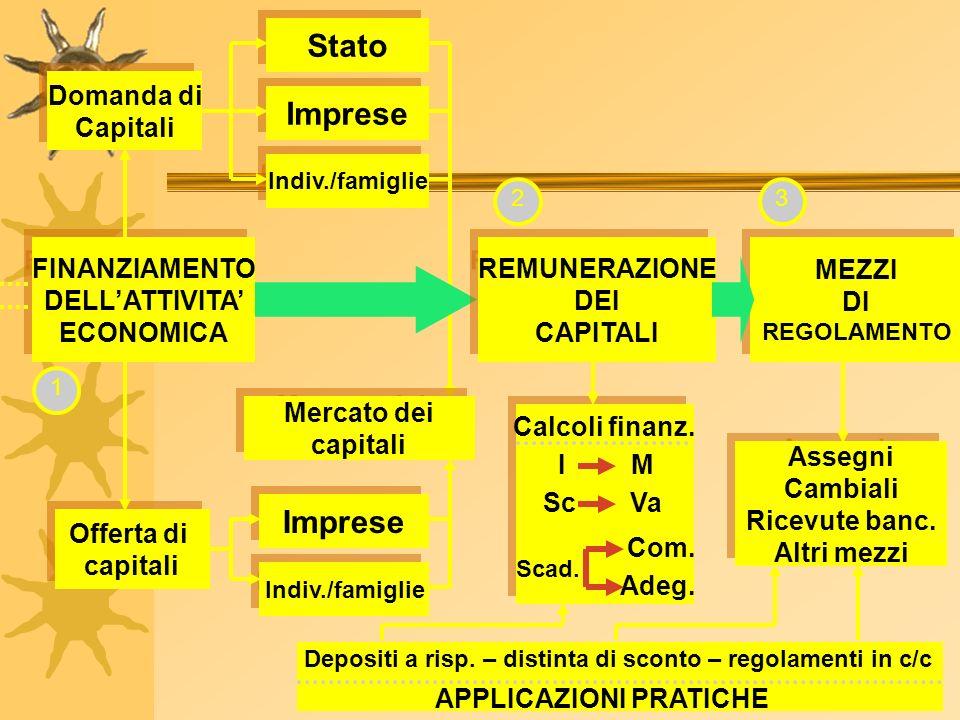 Domanda di Capitali Domanda di Capitali Stato Stato Imprese Imprese Indiv./famiglie Indiv./famiglie FINANZIAMENTO DELLATTIVITA ECONOMICA FINANZIAMENTO