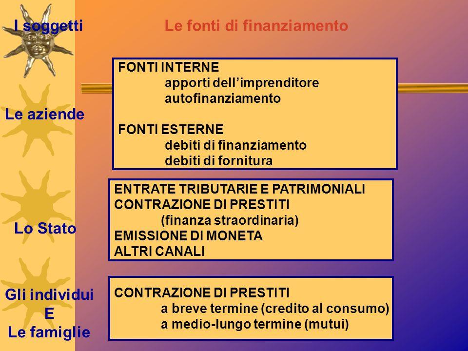 I soggetti Le aziende Lo Stato Gli individui E Le famiglie Le fonti di finanziamento FONTI INTERNE apporti dellimprenditore autofinanziamento FONTI ES