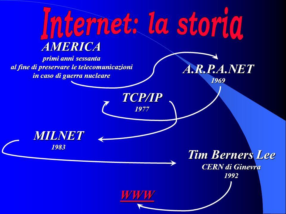 AMERICA primi anni sessanta al fine di preservare le telecomunicazioni in caso di guerra nucleare A.R.P.A.NET1969 TCP/IP1977 MILNET1983 Tim Berners Lee CERN di Ginevra 1992 WWW
