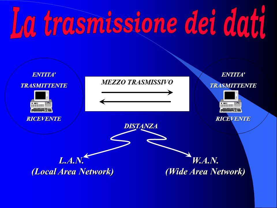 ENTITATRASMITTENTERICEVENTE MEZZO TRASMISSIVO DISTANZA L.A.N.