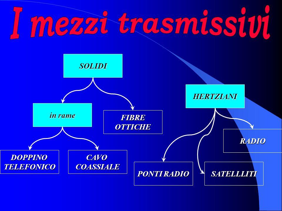 ãClient server ãPeer to peer ãEthernet (a bus) ãToken ring (ad anello) ãStar (a stella) Tipologie di rete Topologie di rete MReti locali - L.A.N.