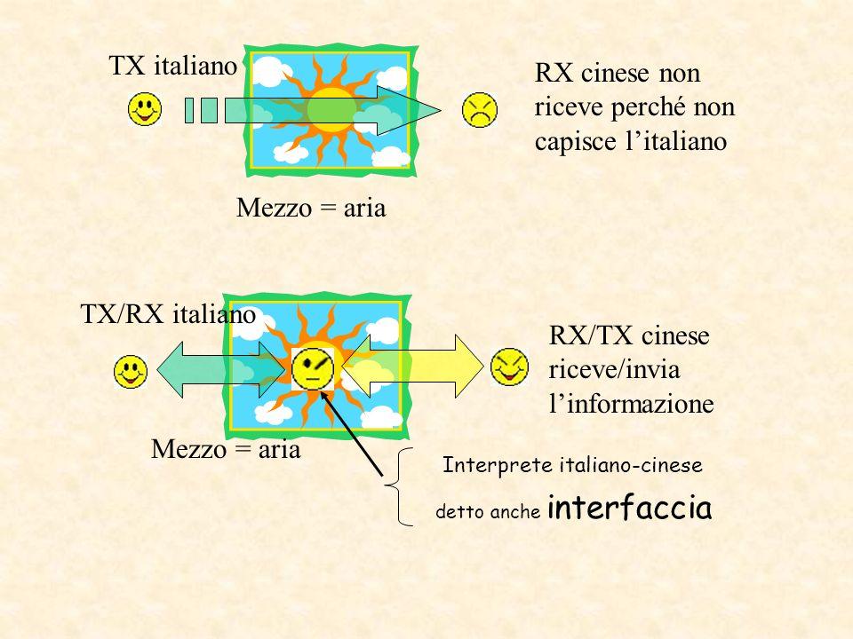 TX parla RX non riceve perché non udente Mezzo = aria TX parla RX non udente riceve con segnale più alto Mezzo = aria Protesi acustica = amplificatore di suono Detta anche interfaccia