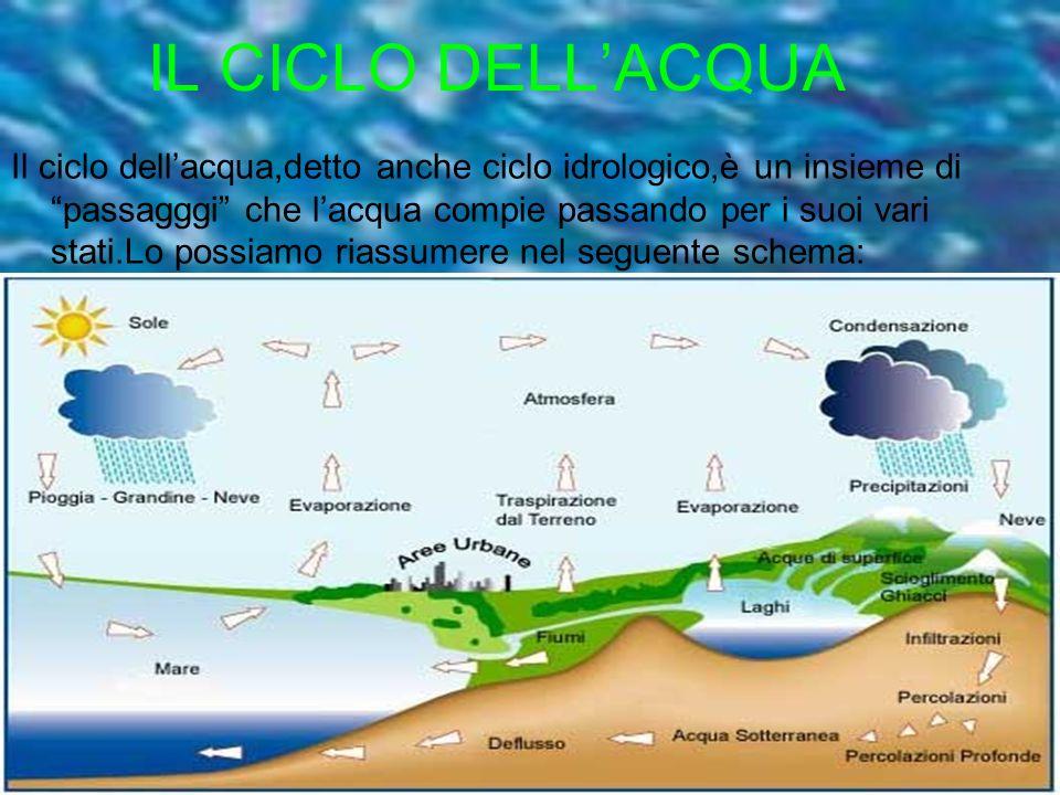 IL CICLO DELLACQUA Il ciclo dellacqua,detto anche ciclo idrologico,è un insieme di passagggi che lacqua compie passando per i suoi vari stati.Lo possi