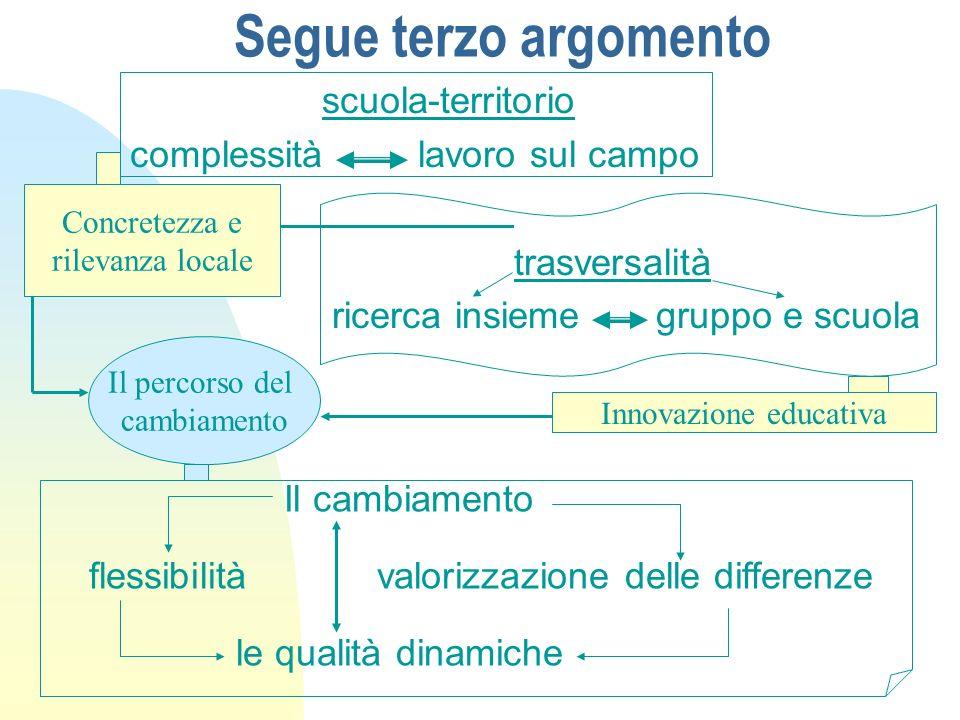 Segue terzo argomento scuola-territorio complessitàlavoro sul campo trasversalità ricerca insieme gruppo e scuola Concretezza e rilevanza locale Innov