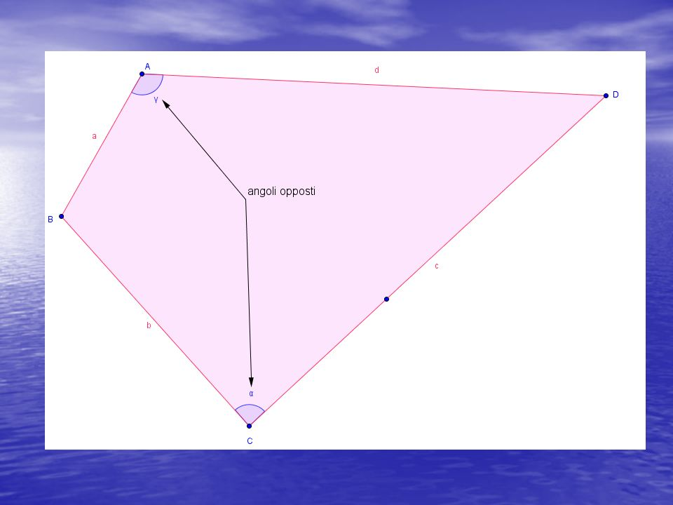 Somma degli angoli interni di un quadrilatero S o m m a d e g l i a n g o l i i n t e r n i = l x 1 8 0 – 2 x 1 8 0 Da cui S o m m a d e g l i a n g o l i i n t e r n i = ( l – 2 ) x 1 8 0 In un quadrilatero l = 4 perciò La somma degli angoli interni di un quadrilatero vale (4 -2) x 180° cioè 2 x 180° = 360°