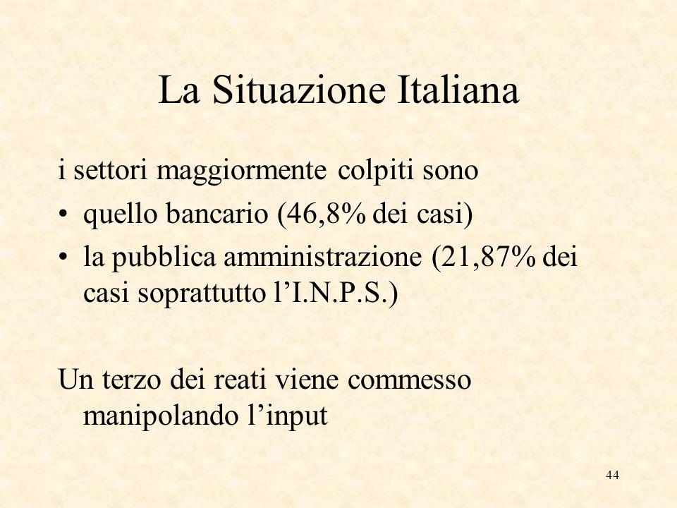 44 La Situazione Italiana i settori maggiormente colpiti sono quello bancario (46,8% dei casi) la pubblica amministrazione (21,87% dei casi soprattutt