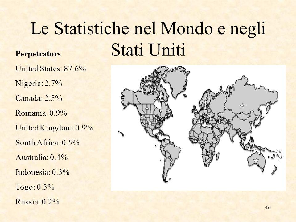 46 Le Statistiche nel Mondo e negli Stati Uniti Perpetrators United States: 87.6% Nigeria: 2.7% Canada: 2.5% Romania: 0.9% United Kingdom: 0.9% South