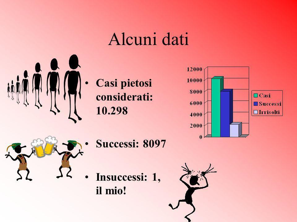 Alcuni dati Casi pietosi considerati: 10.298 Successi: 8097 Insuccessi: 1, il mio!