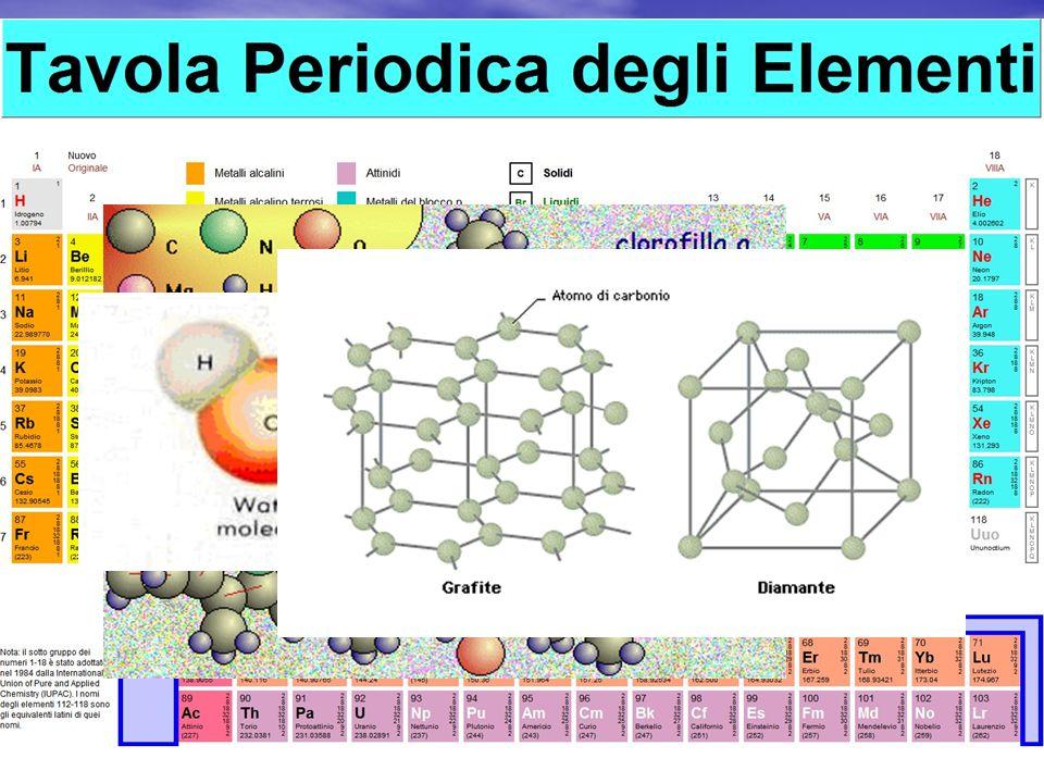 In natura esistono 92 tipi di atomi diversi che prendono il nome di elementi chimici In natura esistono 92 tipi di atomi diversi che prendono il nome