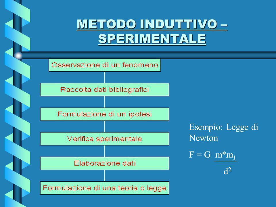 METODO INDUTTIVO – SPERIMENTALE Esempio: Legge di Newton F = G m*m 1 d 2