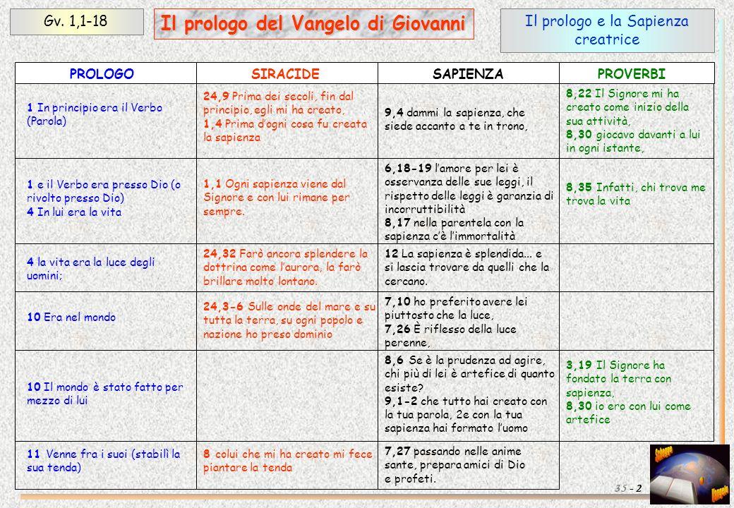 Il prologo e la Sapienza creatrice Gv. 1,1-18 2 Il prologo del Vangelo di Giovanni 35 - 1 In principio era il Verbo (Parola) 1 e il Verbo era presso D