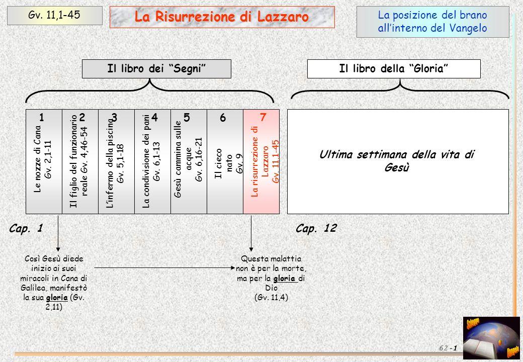 La posizione del brano allinterno del Vangelo Gv. 11,1-45 1 La Risurrezione di Lazzaro 62 - Le nozze di Cana Gv. 2,1-11 Linfermo della piscina Gv. 5,1