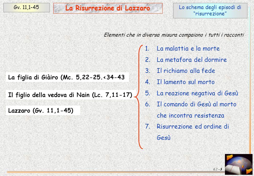 Lo schema degli episodi di risurrezione Gv. 11,1-45 La Risurrezione di Lazzaro 1.La malattia e la morte 2.La metafora del dormire 3.Il richiamo alla f