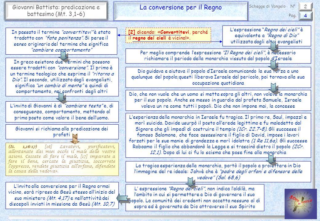 2 Giovanni Battista: predicazione e battesimo (Mt. 3,1-6) La conversione per il Regno 4 Pag. Schegge di VangeloN° [2] dicendo: «Convertitevi, perché i