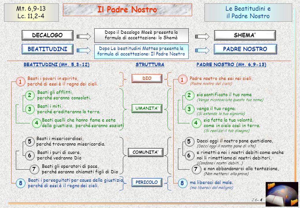 Approfondimenti (1) 35 Il Padre Nostro Mt.6,9-13 Lc.