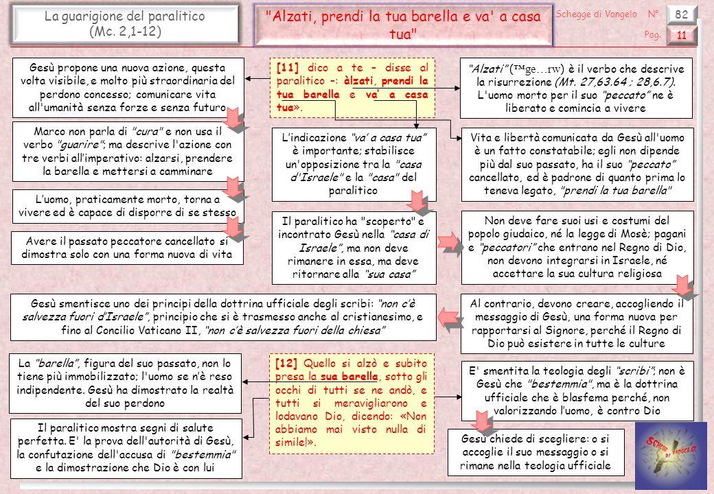82 La guarigione del paralitico (Mc. 2,1-12)