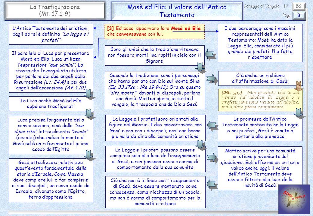 52 La Trasfigurazione (Mt. 17,1-9) Mosè ed Elìa: il valore dell'Antico Testamento 8 Pag. Schegge di VangeloN° [3] Ed ecco, apparvero loro Mosè ed Elia
