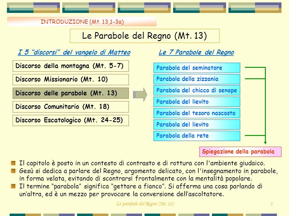 Le parabole del Regno (Mt.13)1 INTRODUZIONE (Mt. 13,1-3a) Le Parabole del Regno (Mt.