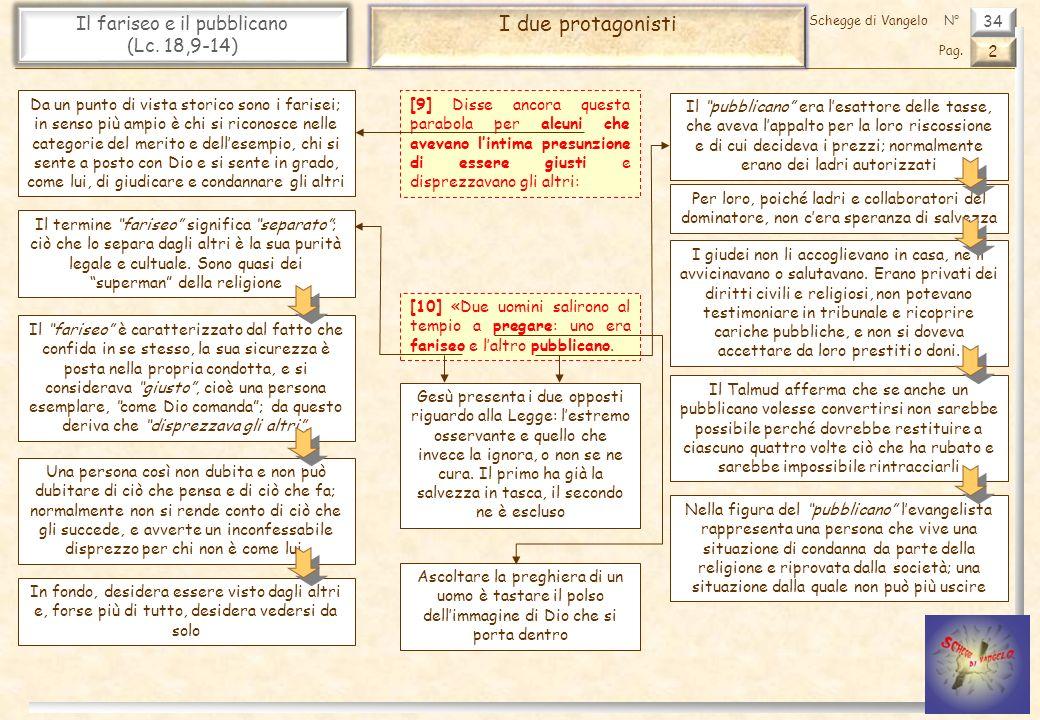 34 Il fariseo e il pubblicano (Lc.18,9-14) I due protagonisti 2 Pag.