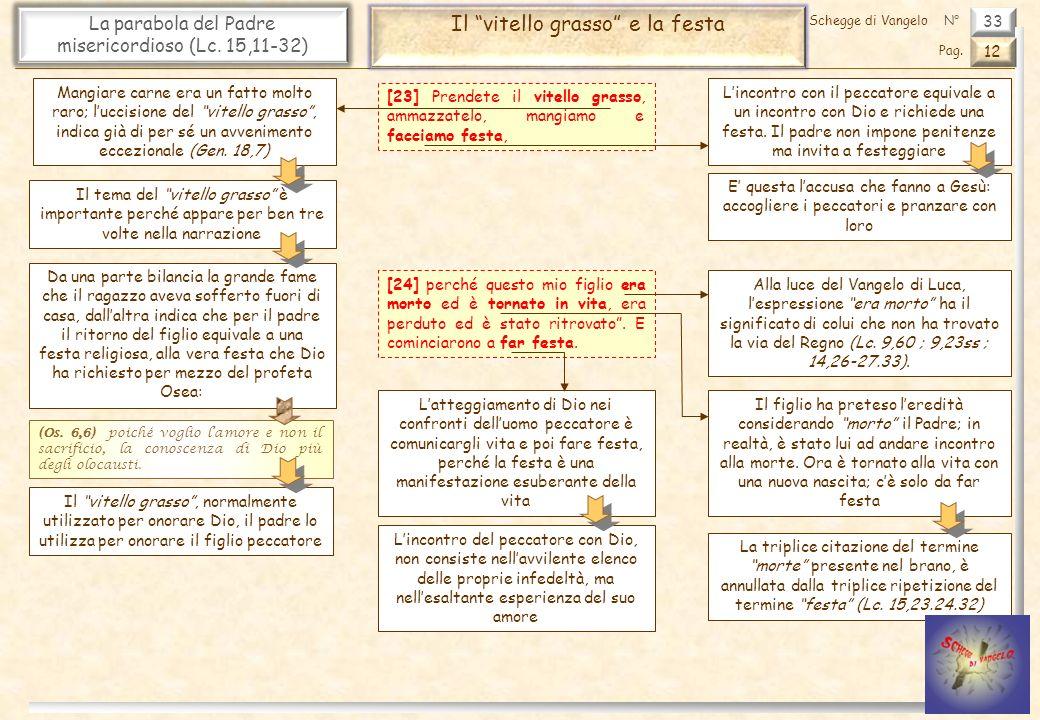 33 La parabola del Padre misericordioso (Lc. 15,11-32) Il vitello grasso e la festa 12 Pag. Schegge di VangeloN° [23] Prendete il vitello grasso, amma