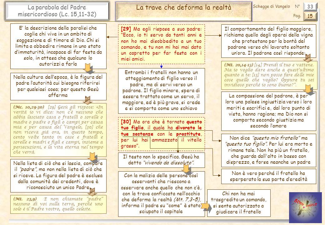 33 La parabola del Padre misericordioso (Lc. 15,11-32) La trave che deforma la realtà 15 Pag. Schegge di VangeloN° [29] Ma egli rispose a suo padre: E