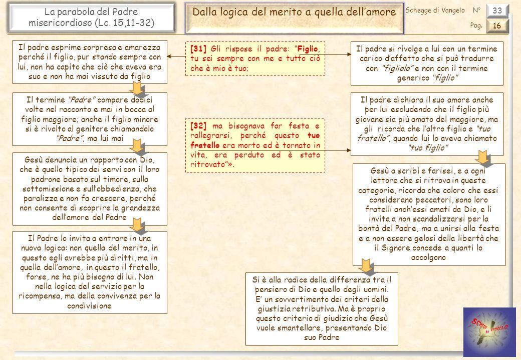 33 La parabola del Padre misericordioso (Lc. 15,11-32) Dalla logica del merito a quella dellamore 16 Pag. Schegge di VangeloN° [31] Gli rispose il pad