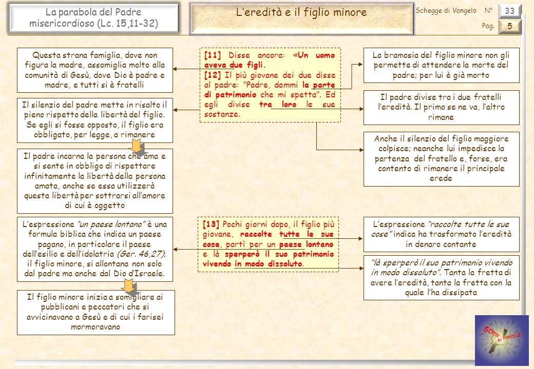 33 La parabola del Padre misericordioso (Lc. 15,11-32) Leredità e il figlio minore 5 Pag. Schegge di VangeloN° La bramosia del figlio minore non gli p