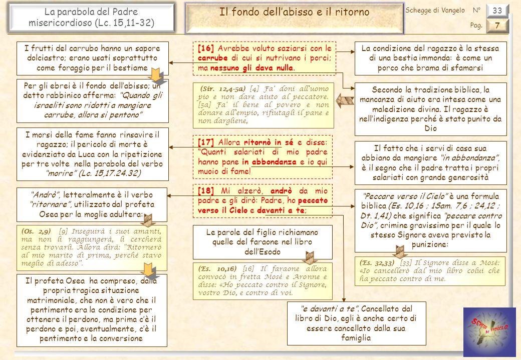 33 La parabola del Padre misericordioso (Lc. 15,11-32) Il fondo dellabisso e il ritorno 7 Pag. Schegge di VangeloN° [16] Avrebbe voluto saziarsi con l