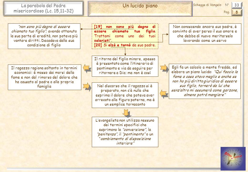 33 La parabola del Padre misericordioso (Lc. 15,11-32) Un lucido piano 8 Pag. Schegge di VangeloN° [19] non sono più degno di essere chiamato tuo figl