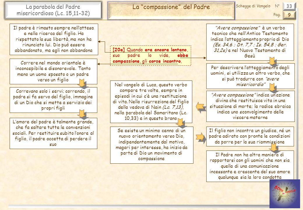 33 La parabola del Padre misericordioso (Lc. 15,11-32) La compassione del Padre 9 Pag. Schegge di VangeloN° [20a] Quando era ancora lontano, suo padre