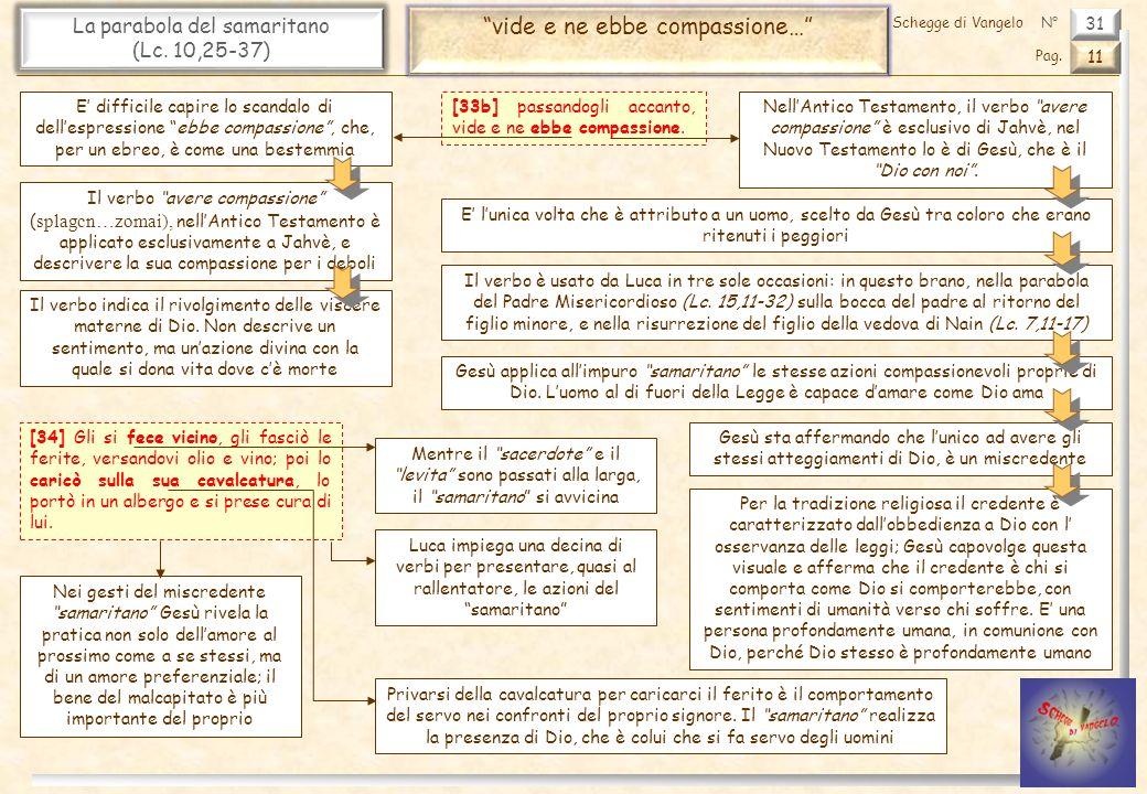 31 La parabola del samaritano (Lc. 10,25-37) vide e ne ebbe compassione… 11 Pag. Schegge di VangeloN° Per la tradizione religiosa il credente è caratt