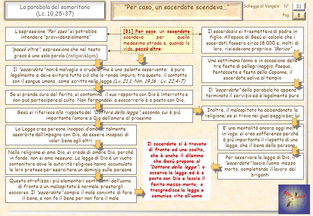 31 La parabola del samaritano (Lc.10,25-37) Anche un levita… 9 Pag.