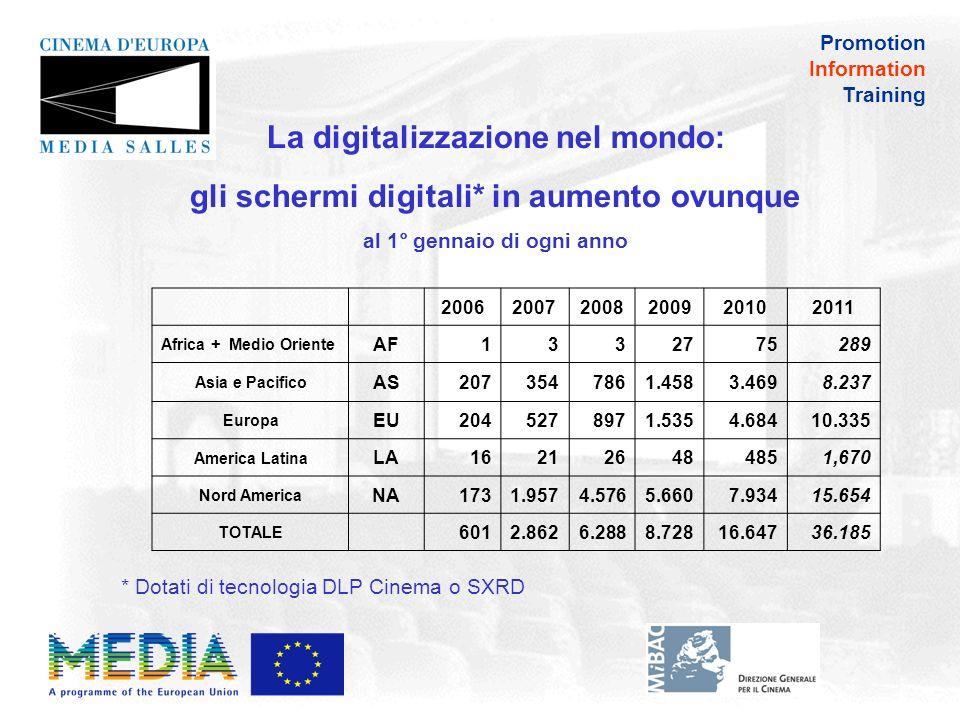 Promotion Information Training Gli schermi digitali nel mondo