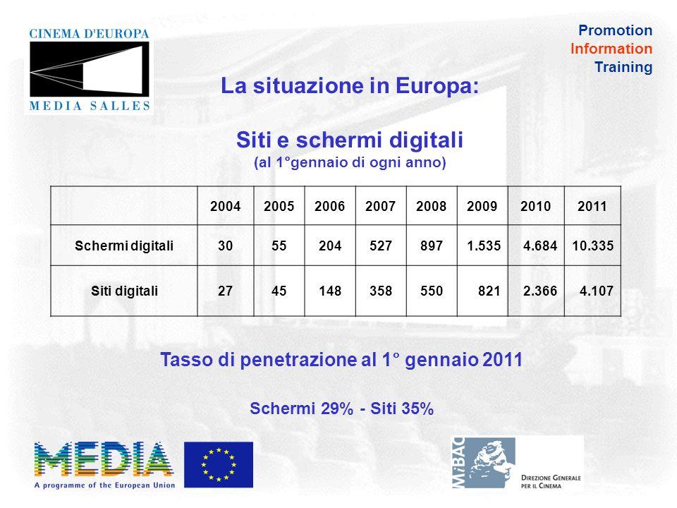 Promotion Information Training La situazione in Europa 2010: Gli schermi dotati di tecnologia DLP Cinema o SXRD sono più che raddoppiati da 4.684 a 10.335 Tasso di incremento nel 2010: +120,6%