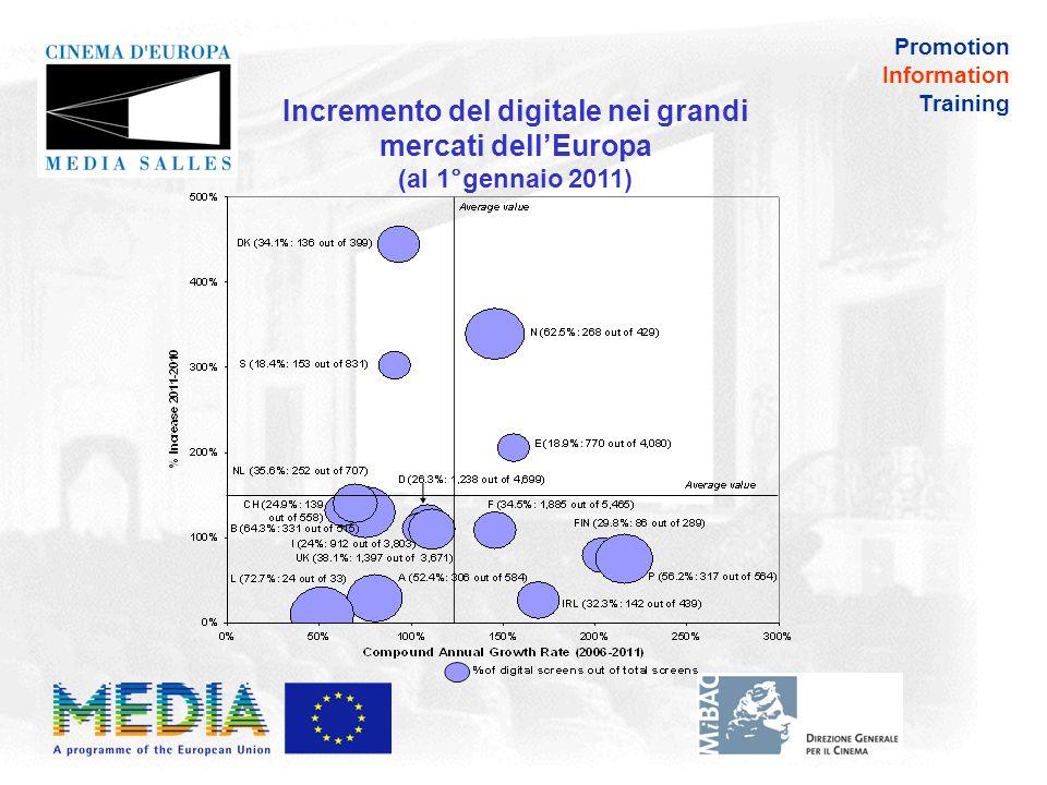 Promotion Information Training 20042005200620072008200920102011 Numero medio di schermi per sito 1,11,21,41,51,61,92,02,5 Numero medio di schermi per sito: La media europea continua a crescere