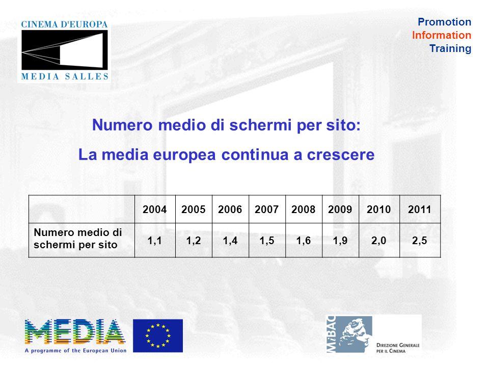 Promotion Information Training Numero medio di schermi per sito in Europa al 1°gennaio 2011