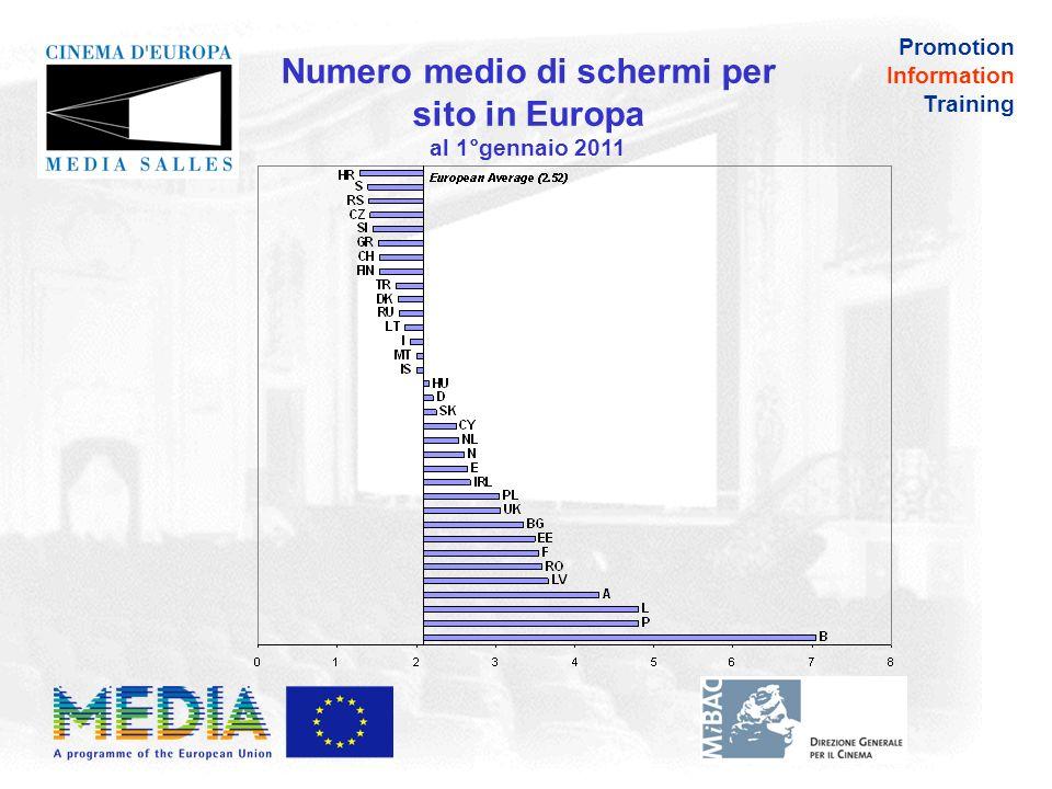 Promotion Information Training 23 dicembre 2011: tipping point in Europa 18.500 schermi digitali il 50% degli schermi è passato alla tecnologia digitale