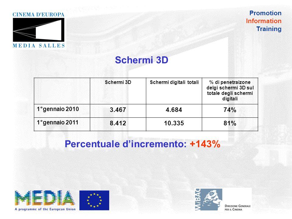 Tasso di penetrazione del 3D nei principali mercati europei (al 1° gennaio 2011) Francia 1.387 (74%) UK 1.095 (78%) Germania 1.113 (90%) Russia 937 (100%) Italia 842 (92%) Spagna 602 (78%) Promotion Information Training