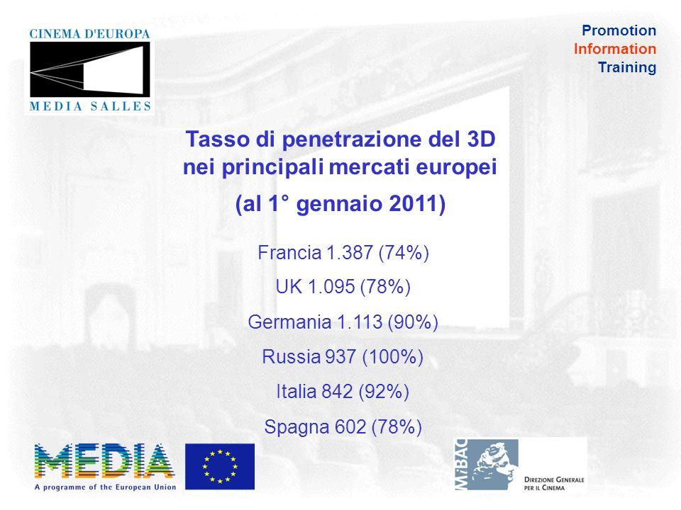 Promotion Information Training Schermi 3D in Europa Occidentale al 1°gennaio 2011