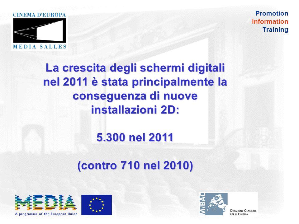 Promotion Information Training Tasso di penetrazione degli schermi 3D 61% Schermi 3DSchermi 2D 39% ~18.