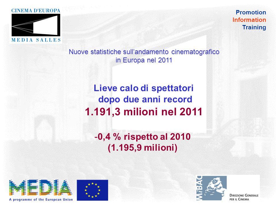 Promotion Information Training Nuove statistiche sullandamento cinematografico in Europa nel 2011 Europa Centrale e Orientale e Bacino del Mediterraneo (14 paesi): da 297,6 milioni nel 2010 a 294,0 milioni nel 2011 -1,2 %