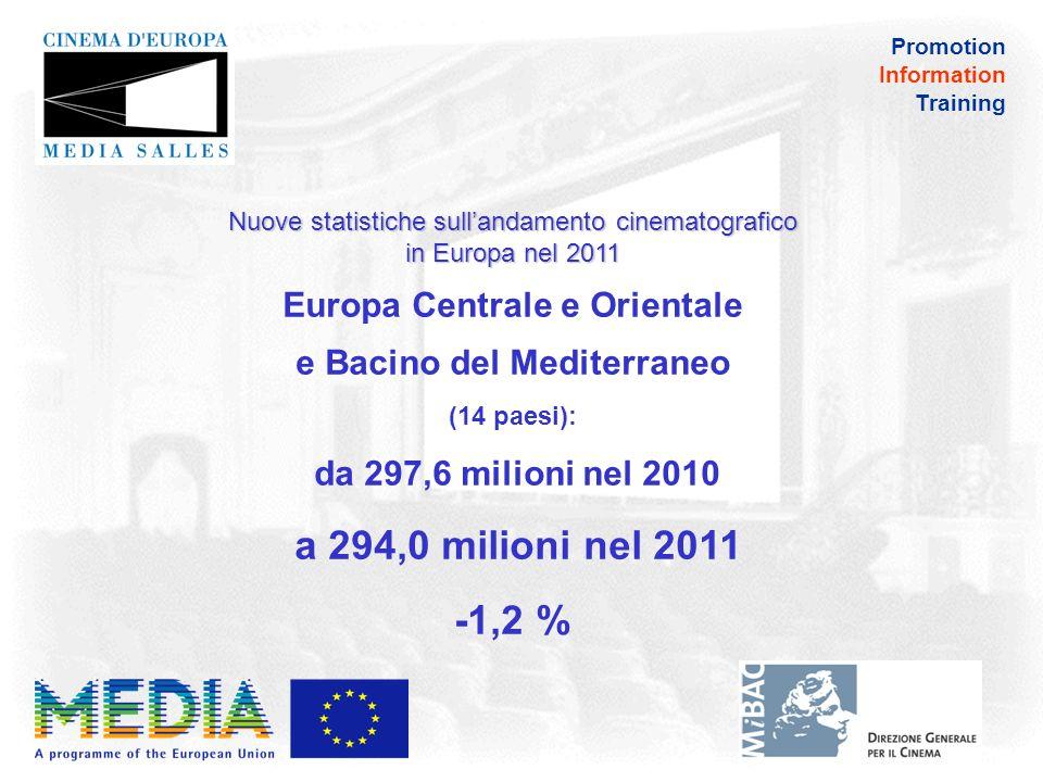Promotion Information Training Nuove statistiche sullandamento cinematografico in Europa nel 2011 Europa Occidentale (17 paesi): da 898,3 milioni nel 2010 a 897,3 milioni nel 2011 -0,1%